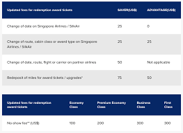 Sq Krisflyer Miles Chart Changes To Award Ticket And Redemption Service Fees On