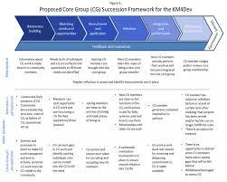Km4Dev Futures: Ideas For Improving Core Group Succession Management ...