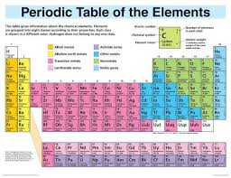 Table Of Elements Chart With Names 9781564518675 Periodic Table Elements Display Wall Chart