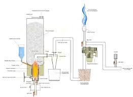 Gasifier Burner Design 100 Lb Propane Tank To Gasifier Starting Build General