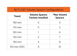 Fox Float 34 Air Pressure Chart 2018 36 Float Na2 Air Spring Tuning With Air Volume Spacers