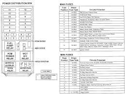 1997 explorer fuse box online schematic diagram \u2022 2013 Ford Explorer Fuse Diagram fuse location in power distribution box 1997 ford explorer xlt 4 0 rh justanswer com 1997 ford explorer interior fuse box diagram 1997 ford explorer 5 0
