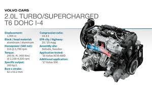 2016 winner volvo xc90 t6 2 0l turbo super 4 10 best engines related media