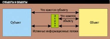 Реферат Защита информации в глобальной сети ru Истинные и кажущиеся информационные потоки