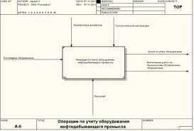 Функциональная декомпозиция системы Разработка модели idef  В данном дипломном проекте разрабатывается информационная система отвечающая за операции учета оборудования нефтедобывающего промысла верхний уровень