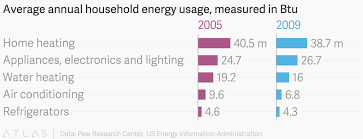 Average Annual Household Energy Usage Measured In Btu