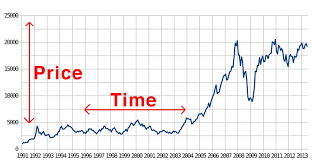 How To Read Stock Charts Beginning Stock Trader