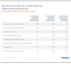 As Tech Hubs Tighten Their Grip Where Is The Next Silicon