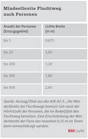 Technische regeln für arbeitsstätten (asr) die technischen regeln für arbeitsstätten konkretisieren die anforderungen der arbeitsstättenverordnung (arbstättv) im deutschen arbeitsstättenrecht. Anforderungen An Turen In Arbeitsstatten Kindertagesstatten Und Schulen