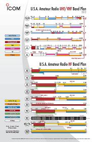 2012 Icom Amateur Radio Hf Vhf Uhf Band Plan Page 1 800