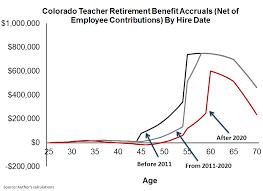 Colorado Is Cutting Teacher Retirement Benefits Again