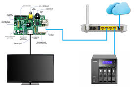 raspberry pi network tips and tricks ethernet wireless raspberry pi network diagram