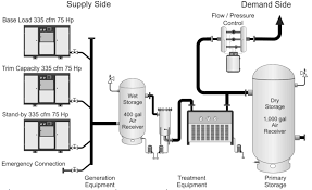 Compressed Air Flow Chart Compressor Efficiency Are Vsd Controlled Compressors Best