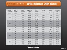 How Far You Can Actually Hit Your Driver Golfwrx