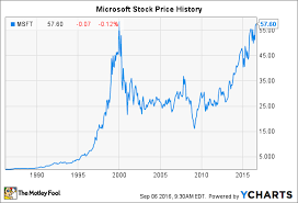Microsoft Chart Microsoft Stock History How The Tech Giant Made