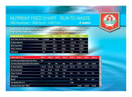 Van De Zwaan Feeding Chart 1 House Garden Nutrient Calculator House And Garden