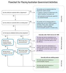 State Government Flow Chart Flow Chart For Placing Australian Government Activities