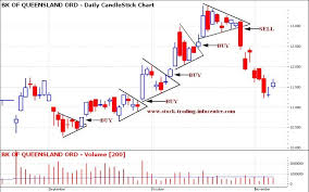 Pennants Chart Pattern In Stock Charts For Technical