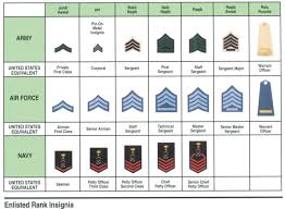 Navy Rank Insignia Chart Uniforms Ranks And Insignia