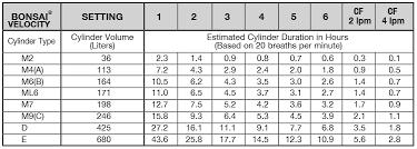 Oxygen Tank Conversion Chart Chad Bonsai Pneumatic Oxygen Conserver