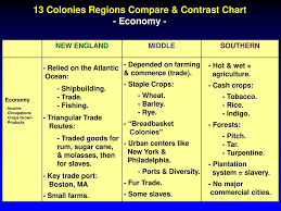 13 Colonies Regions Compare Contrast Chart Ppt Download