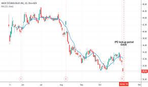 Grubhub Share Price Chart Grubhub Tradingview