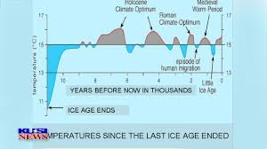 meteorologist john coleman an essay about climate change chart last 11 thousand years