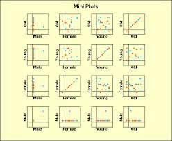 Excel Mini Charts Excel Xy Scatter Plots Chart Displays A Matrix Of Mini Plots
