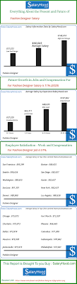 Video Game Designer Salary A Month Fashion Designer Salary Pay Scale And Income Trends For