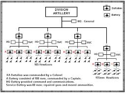 Army Battalion Organization Chart Us Infantry Divisions Organization Charts