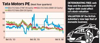 Tata Motors Share Price Global Headwinds Take A Toll On