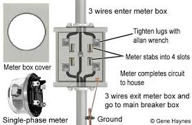 see inside main breaker box how to run wire from meter to breaker box at Meter Box Wiring