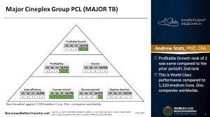 World Class Benchmarking of Major Cineplex Group PCL