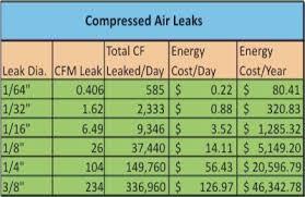 Michaels Energy Compressed Air Leaks