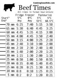 Anova Steak Chart 11 Best Sous Vide Cooking Times Images Sous Vide Cooking