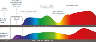 Costa Del Mar Lens Color Chart Costa Lens Color Technology