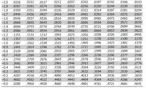 Z Score Table Standard Normal Table Negative Z Scores