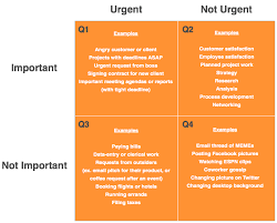Urgent And Important Chart How To Know What Is Important V What Is Urgent In Your Pa