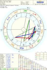 The National Chart Of France Astrodienst