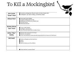 To Kill A Mockingbird Character Chart To Kill A Mockingbird Character Chart