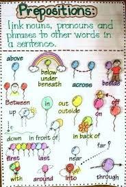 Prepositions Anchor Chart Grammar Anchor Charts