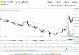 Potcoin Price Chart Potcoin Market Report Pot Btc Up 20 27 On The Day