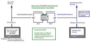 dl4000 dmx modbus to df1 modbus converter dl4000 dmx df1 to modbus rtu ascii application sample diagram · dl4000 wiring diagrams