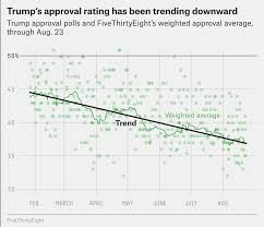 Trumps Approval Rating Chart 7 Rules For Reading Trumps Approval Rating Fivethirtyeight