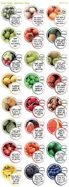 Daddilifeforce Eating Fruit Nutrition Nutrition