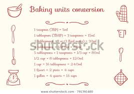 Baking Units Conversion Chart Kitchen Measurement Signs