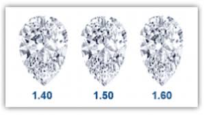 Pear Shaped Diamond Chart Pear Shaped Diamond Guide Which Ratio To Avoid For Best Look