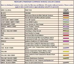 wiring harness color codes wiring image wiring diagram mercruiser wiring harness color code mercruiser auto wiring on wiring harness color codes