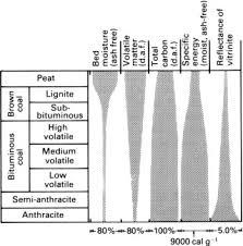 Coal Grade Chart Coal Rank An Overview Sciencedirect Topics