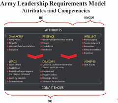 mastering the art of military leadership nco journal figure 1
